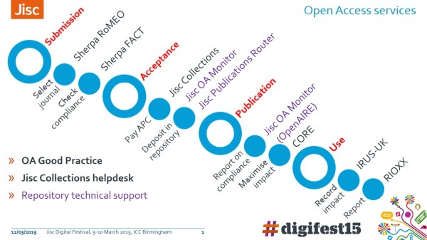 Jisc Open Access article lifecycle