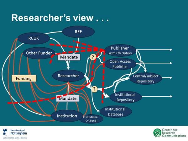 Researcher's view Diagram